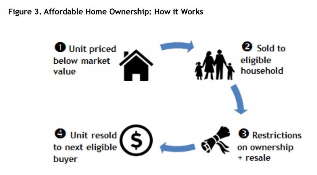 Vancouver affordable homeownership program