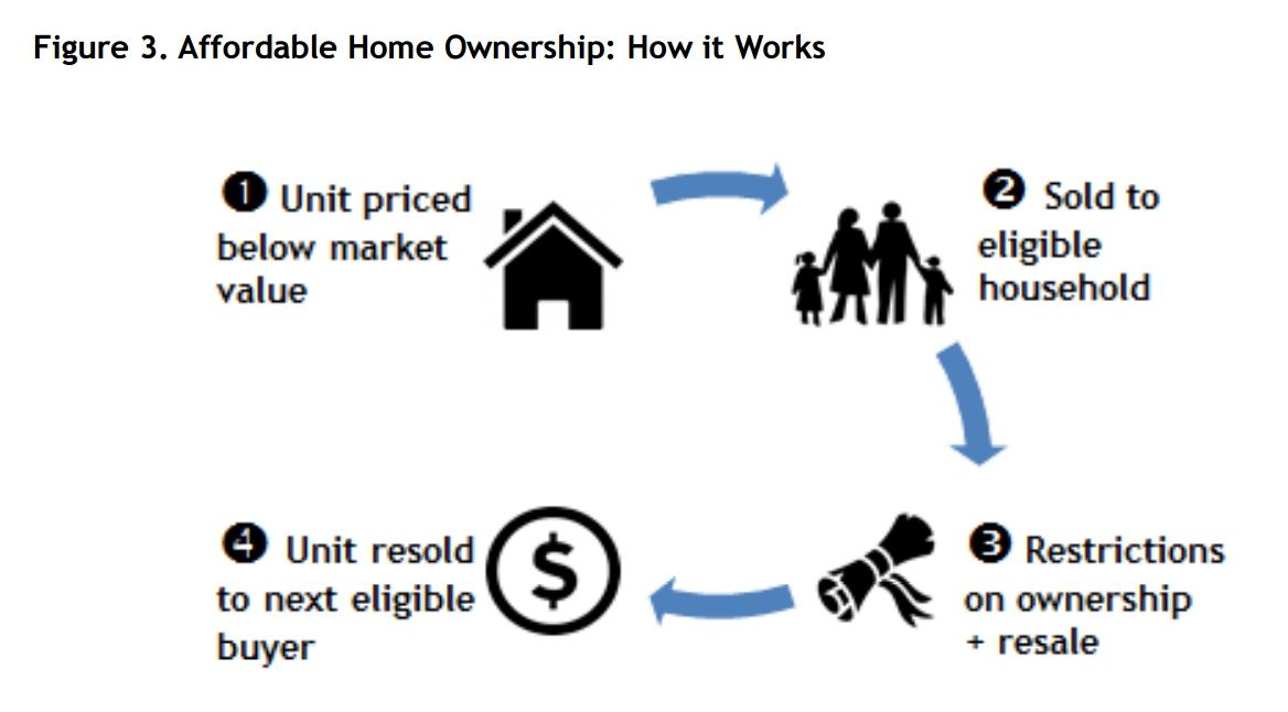 Graphic from the City of Vancouver explaining how the program will work.