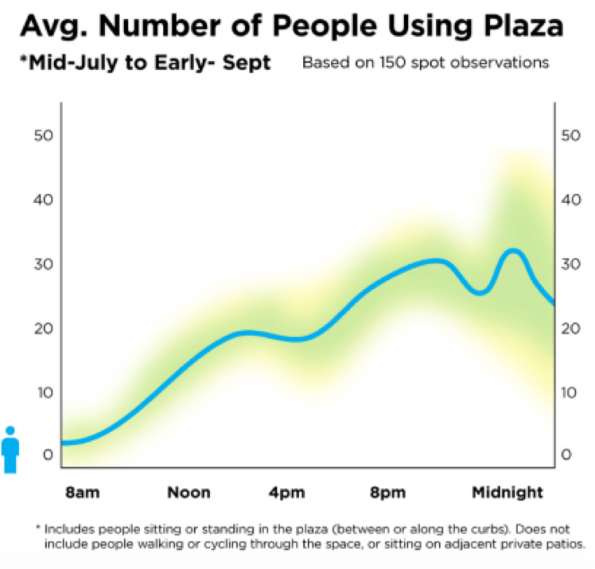 Number of plaza users
