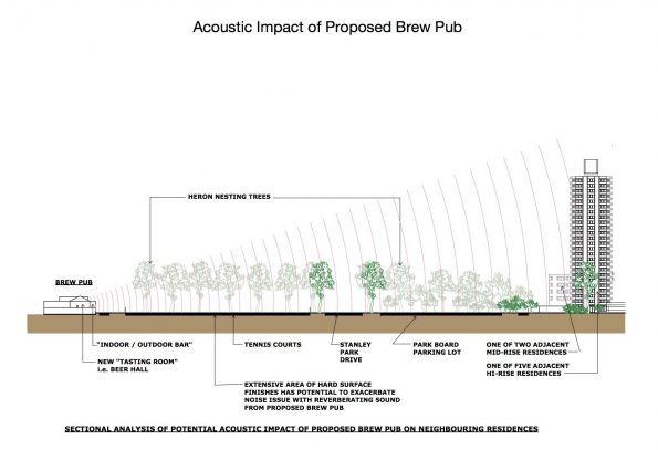 Stanley Park brewing acoustic concerns