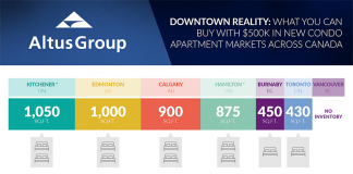 Vancouver condo prices 2018