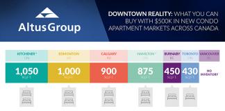 Vancouver condo prices 2018