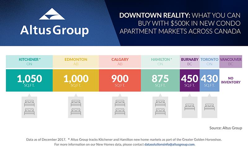 No new condos under $500,000 in downtown Vancouver: survey