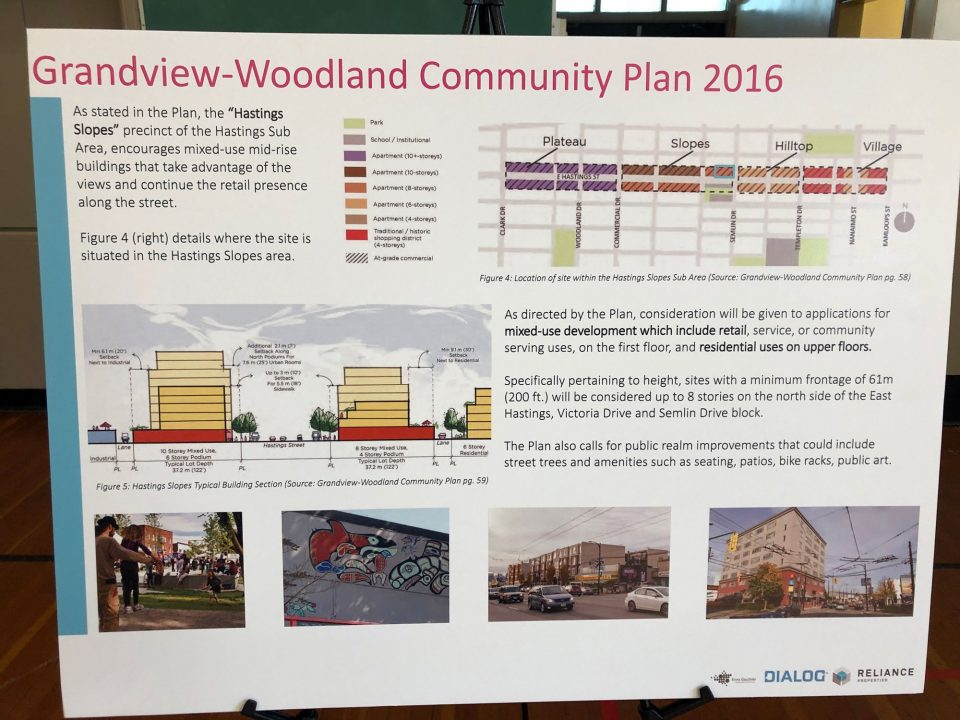Grandview Woodland community plan details