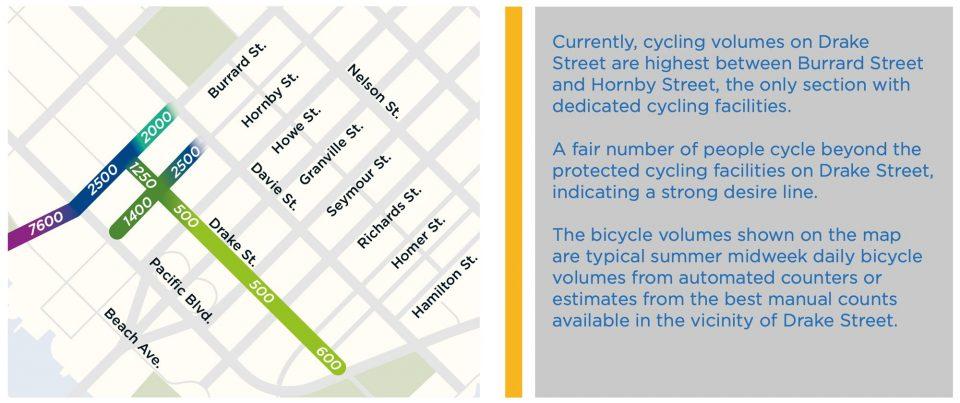 Drake Street cycling volumes