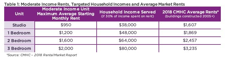 Table 1- Moderate Income Rents, Targeted Household Incomes and Average Market Rents