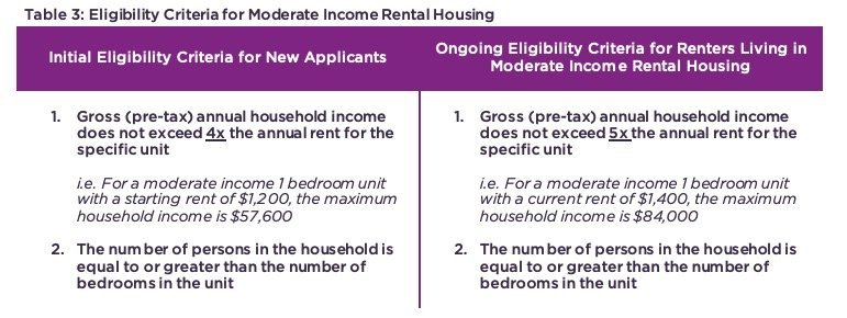 Table 3: Eligibility Criteria for Moderate Income Rental Housing