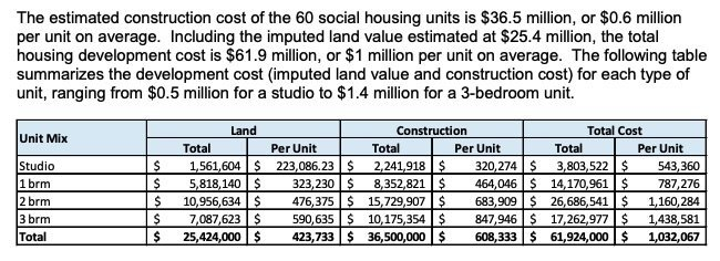 Social housing cost per unit from city report