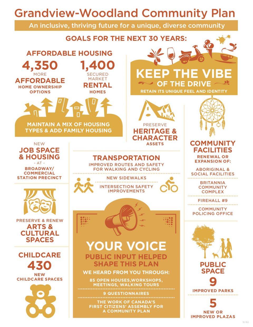 Grandview-Woodland Community Plan infographic