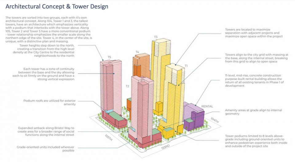 Architectural concept and tower design